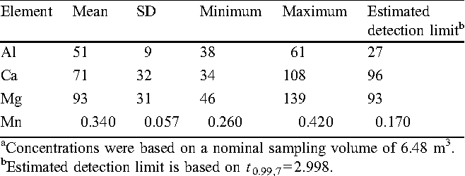 Table 5. Summary of concentration results for eight laboratory blank analyses (ng /m3 )a.