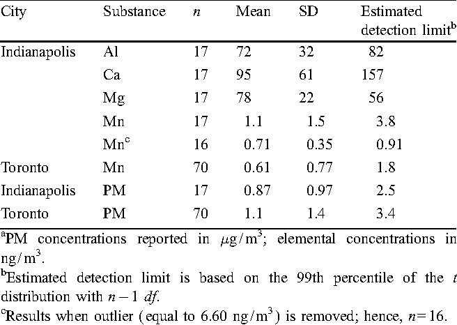 Table 6. Summary of concentration results for field blanks (PM2.5 ) a.