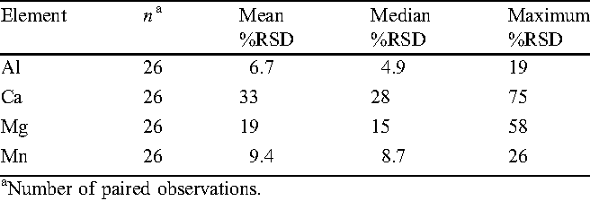 Table 7. Precision of duplicate analyses of field samples by primary laboratory.