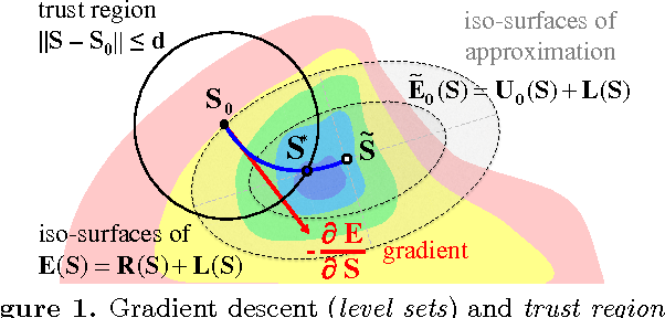 Figure 1 for An Experimental Comparison of Trust Region and Level Sets