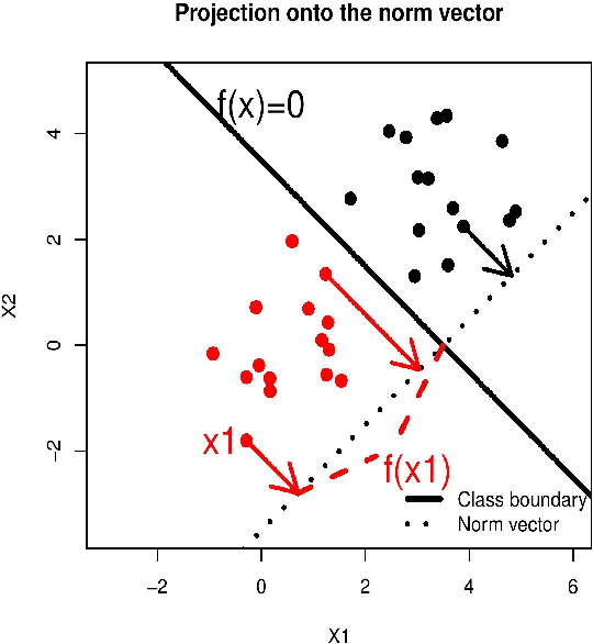 Figure 1 for Multi-category Angle-based Classifier Refit