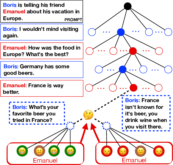 Figure 1 for MultiTalk: A Highly-Branching Dialog Testbed for Diverse Conversations