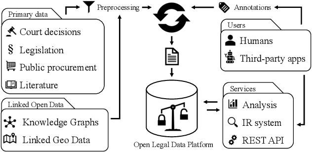 Figure 1 for Towards an Open Platform for Legal Information