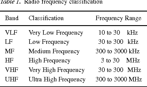 Table 1 from Frequency choice for radio telemetry: the HF vs  VHF