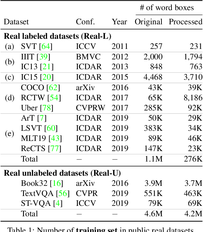 Figure 2 for What If We Only Use Real Datasets for Scene Text Recognition? Toward Scene Text Recognition With Fewer Labels