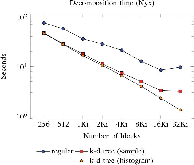 Efficient Delaunay Tessellation through K-D Tree Decomposition