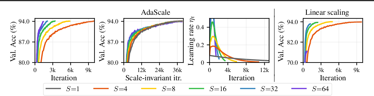 Figure 1 for AdaScale SGD: A User-Friendly Algorithm for Distributed Training