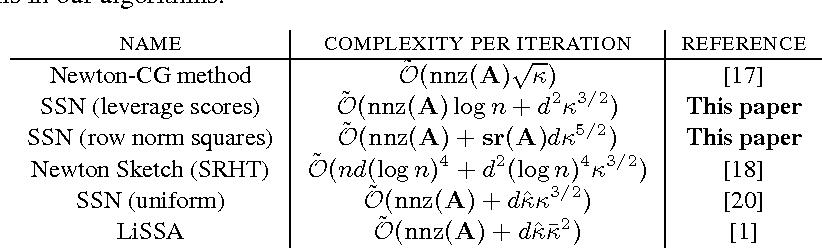 Figure 1 for Sub-sampled Newton Methods with Non-uniform Sampling