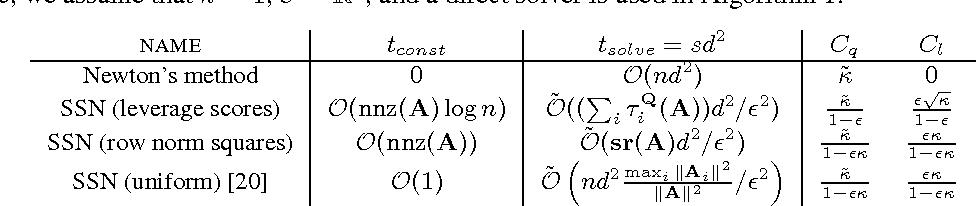 Figure 3 for Sub-sampled Newton Methods with Non-uniform Sampling