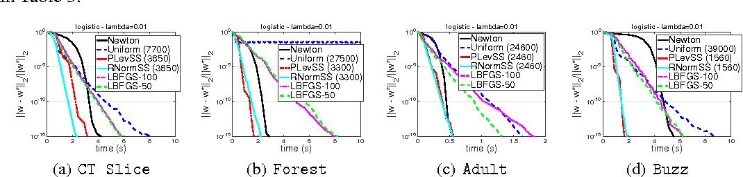 Figure 4 for Sub-sampled Newton Methods with Non-uniform Sampling