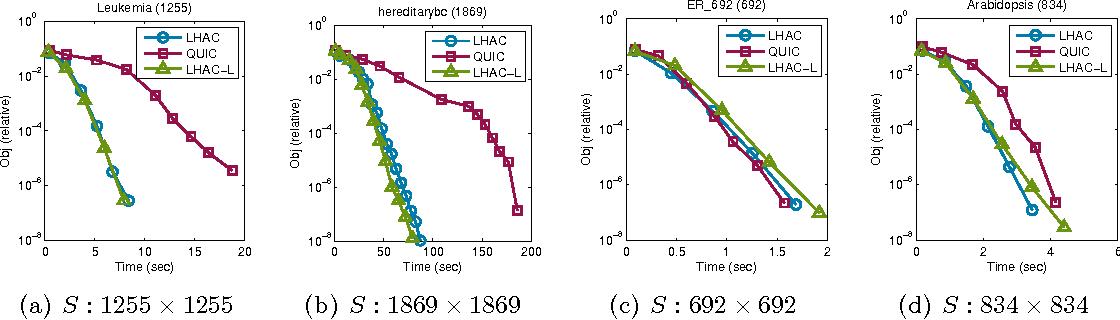 Figure 1 for Practical Inexact Proximal Quasi-Newton Method with Global Complexity Analysis