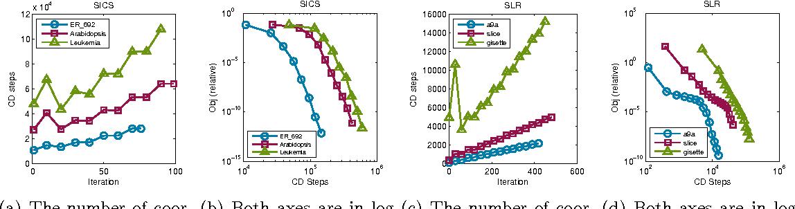Figure 3 for Practical Inexact Proximal Quasi-Newton Method with Global Complexity Analysis
