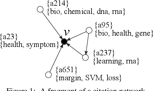 Figure 1 for Learning Graph Representations with Embedding Propagation