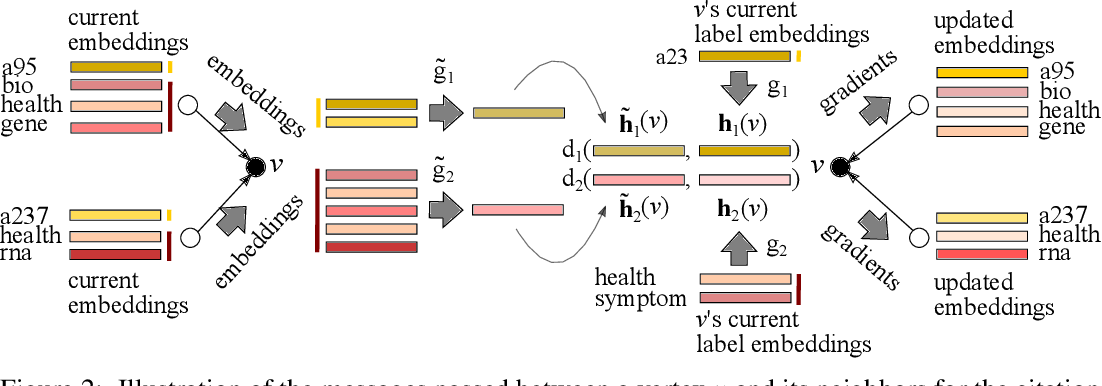 Figure 3 for Learning Graph Representations with Embedding Propagation
