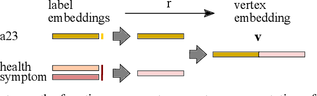 Figure 4 for Learning Graph Representations with Embedding Propagation