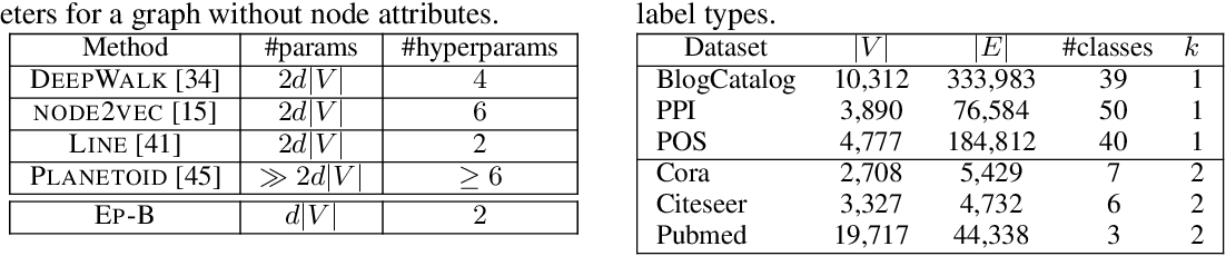 Figure 2 for Learning Graph Representations with Embedding Propagation