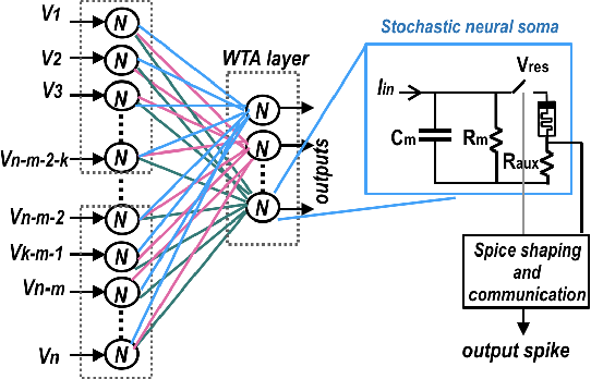Figure 4 for Neuro-memristive Circuits for Edge Computing: A review