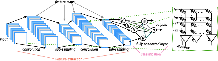 Figure 2 for Neuro-memristive Circuits for Edge Computing: A review