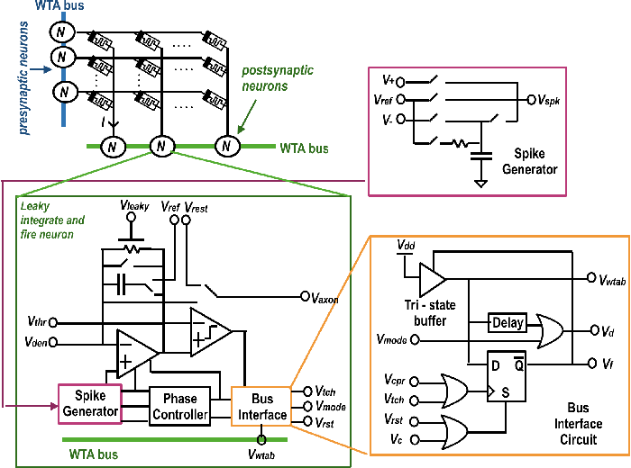 Figure 3 for Neuro-memristive Circuits for Edge Computing: A review