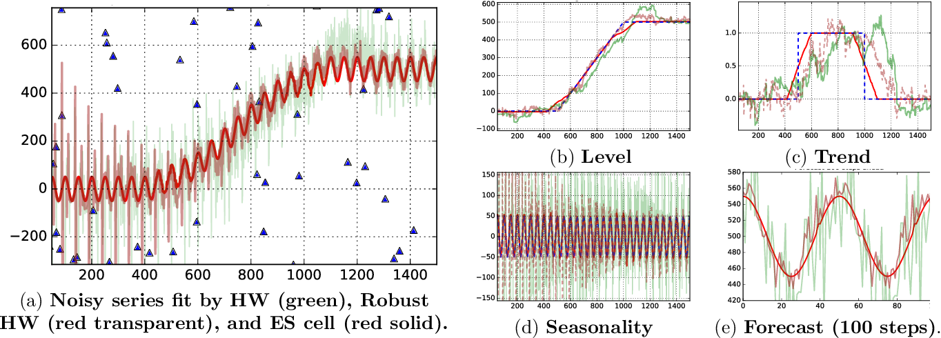 Figure 1 for Time Series Using Exponential Smoothing Cells