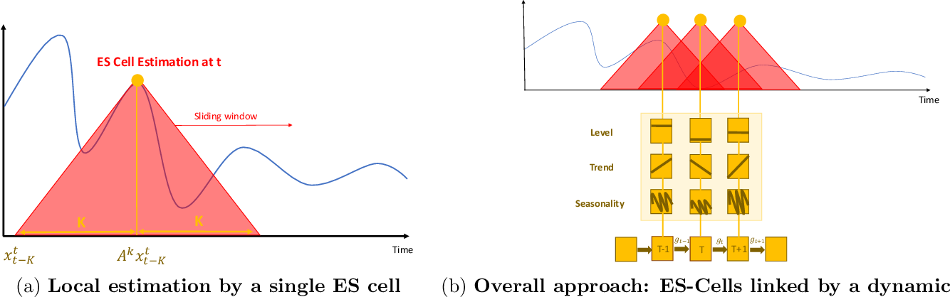 Figure 2 for Time Series Using Exponential Smoothing Cells