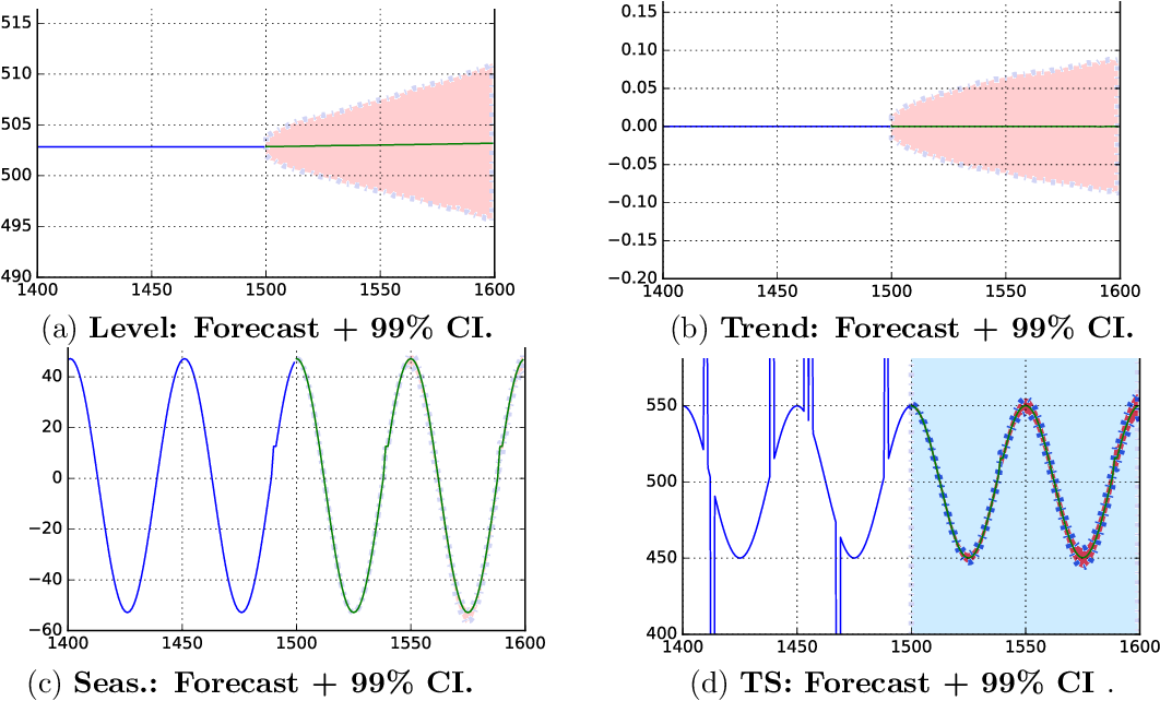 Figure 3 for Time Series Using Exponential Smoothing Cells