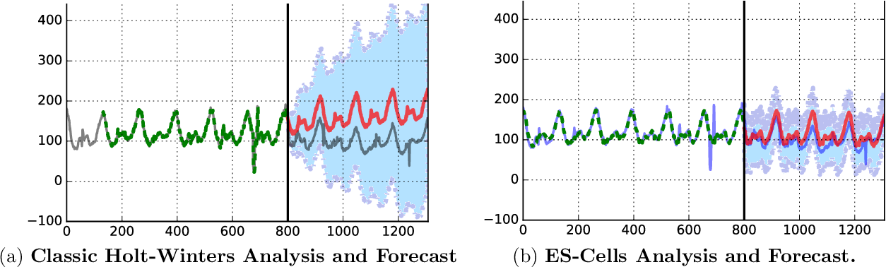Figure 4 for Time Series Using Exponential Smoothing Cells