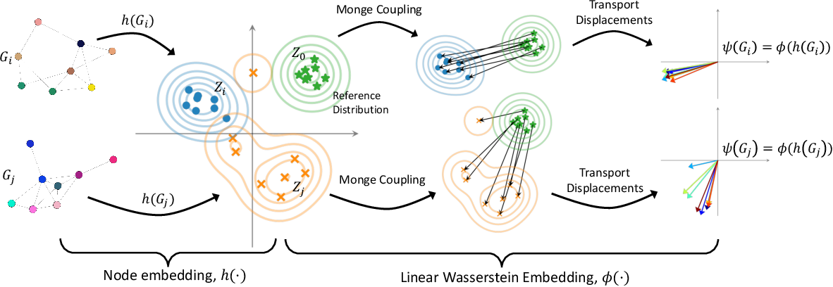 Figure 3 for Wasserstein Embedding for Graph Learning