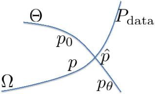 Figure 1 for A Tale of Three Probabilistic Families: Discriminative, Descriptive and Generative Models