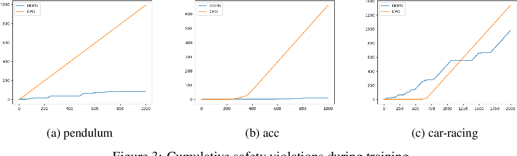 Figure 4 for Neurosymbolic Reinforcement Learning with Formally Verified Exploration