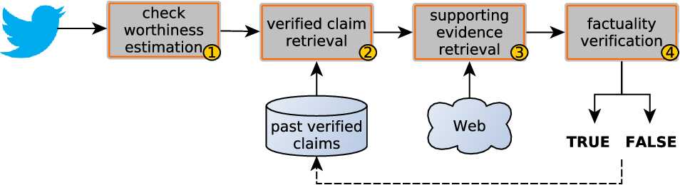 Figure 1 for CheckThat! at CLEF 2020: Enabling the Automatic Identification and Verification of Claims in Social Media
