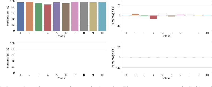 Figure 1 for Robustness May Be at Odds with Fairness: An Empirical Study on Class-wise Accuracy