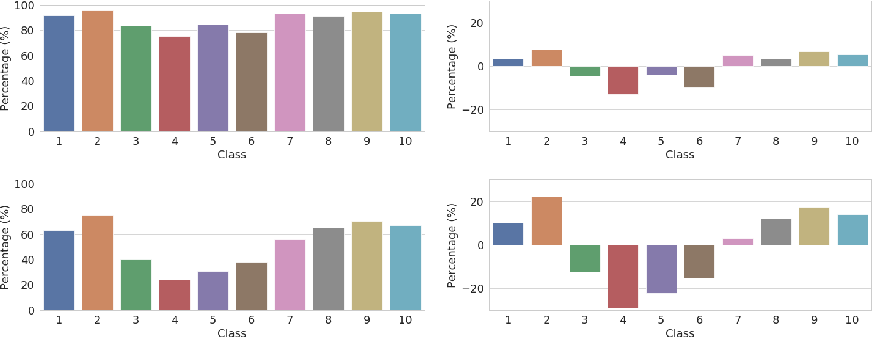 Figure 2 for Robustness May Be at Odds with Fairness: An Empirical Study on Class-wise Accuracy