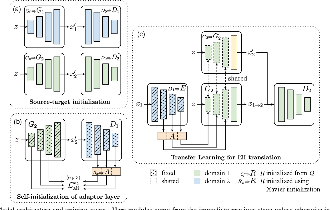Figure 1 for TransferI2I: Transfer Learning for Image-to-Image Translation from Small Datasets