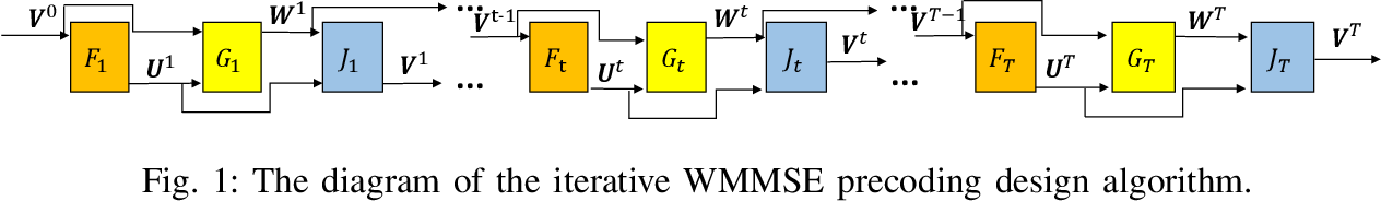 Figure 1 for Iterative Algorithm Induced Deep-Unfolding Neural Networks: Precoding Design for Multiuser MIMO Systems