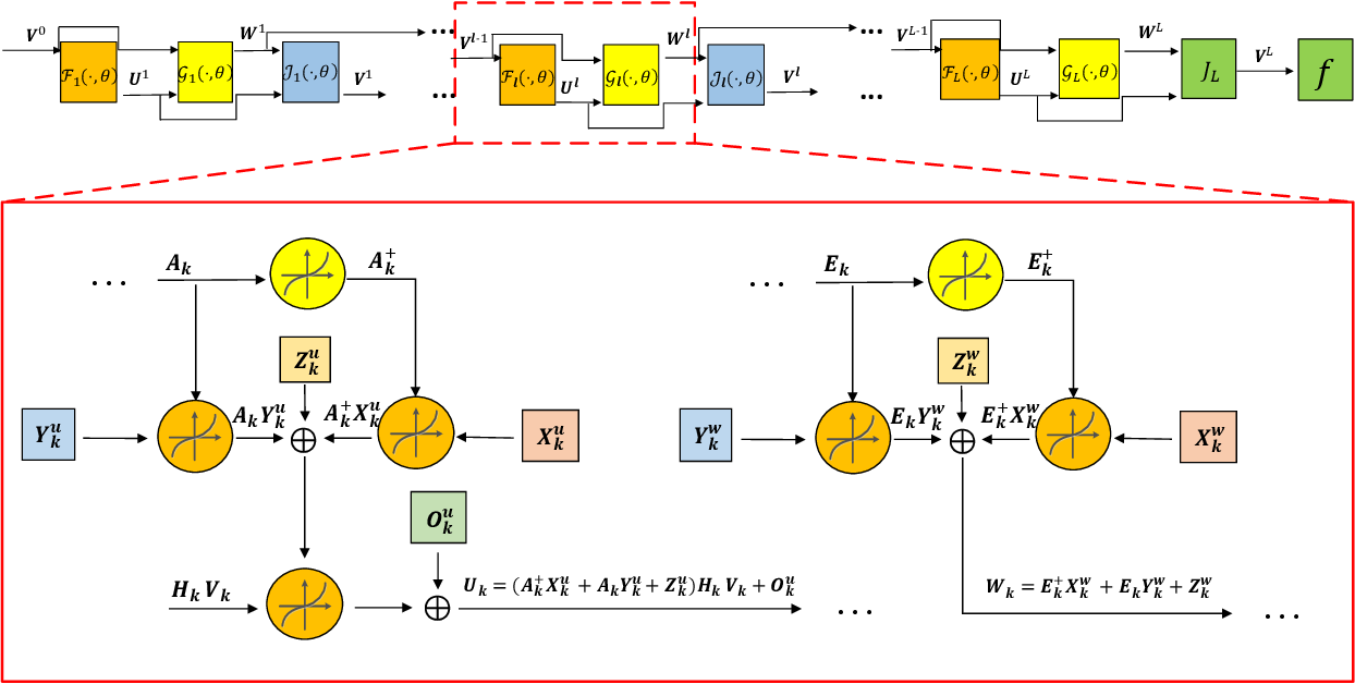 Figure 2 for Iterative Algorithm Induced Deep-Unfolding Neural Networks: Precoding Design for Multiuser MIMO Systems