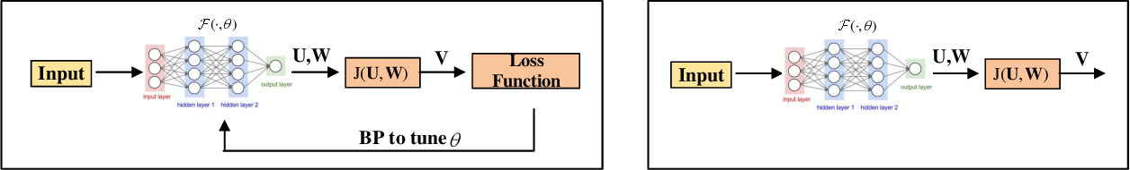 Figure 3 for Iterative Algorithm Induced Deep-Unfolding Neural Networks: Precoding Design for Multiuser MIMO Systems