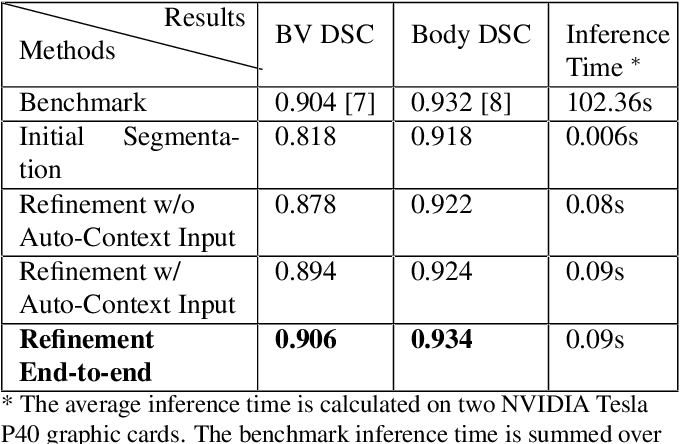 Figure 2 for Deep Mouse: An End-to-end Auto-context Refinement Framework for Brain Ventricle and Body Segmentation in Embryonic Mice Ultrasound Volumes