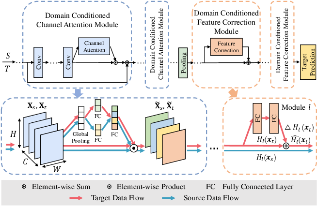 Figure 3 for Domain Conditioned Adaptation Network