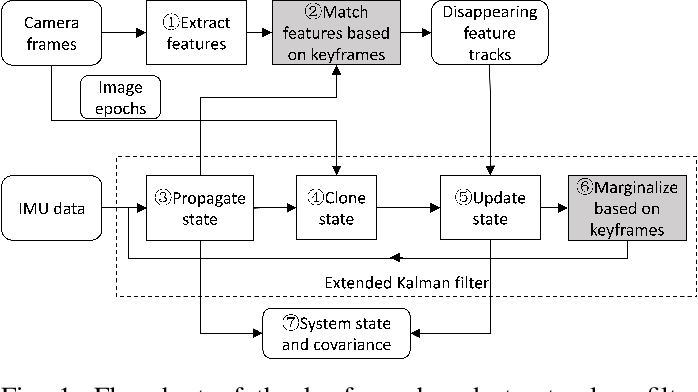 Figure 1 for A Versatile Keyframe-Based Structureless Filter for Visual Inertial Odometry