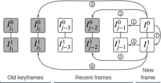Figure 2 for A Versatile Keyframe-Based Structureless Filter for Visual Inertial Odometry