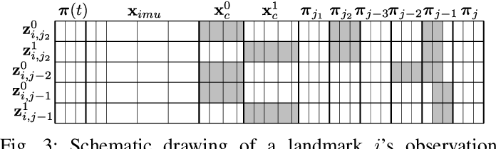Figure 3 for A Versatile Keyframe-Based Structureless Filter for Visual Inertial Odometry