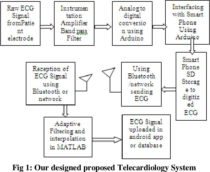PDF] Denoising ECG Signal using Adaptive Filter Algorithms