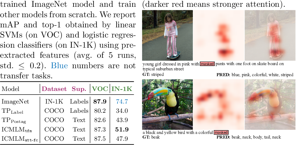 Figure 4 for Learning Visual Representations with Caption Annotations