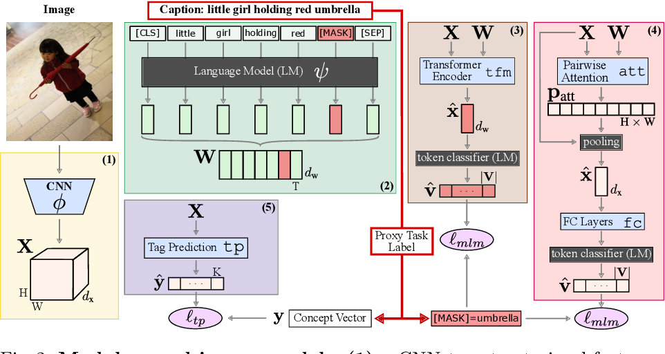 Figure 2 for Learning Visual Representations with Caption Annotations