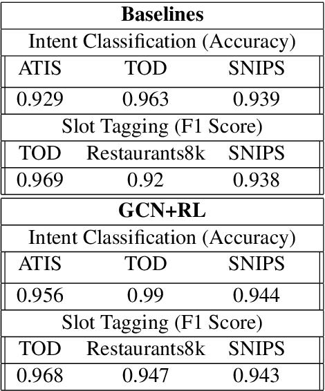 Figure 2 for Generative Conversational Networks