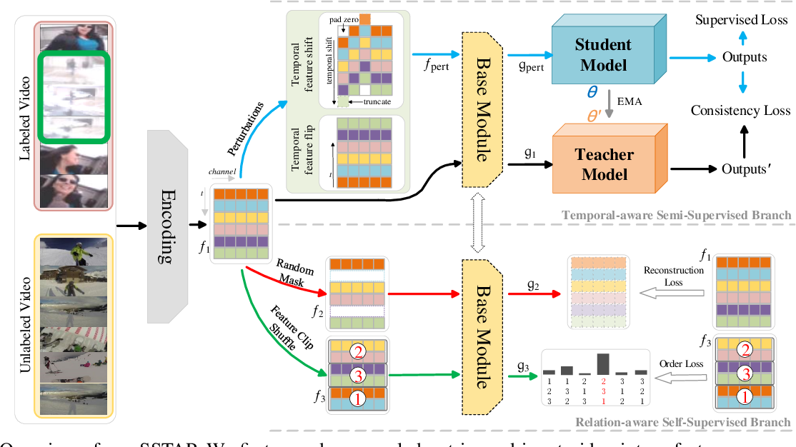 Figure 3 for Self-Supervised Learning for Semi-Supervised Temporal Action Proposal