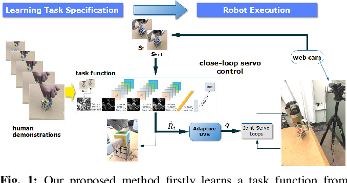 Figure 1 for Robot eye-hand coordination learning by watching human demonstrations: a task function approximation approach