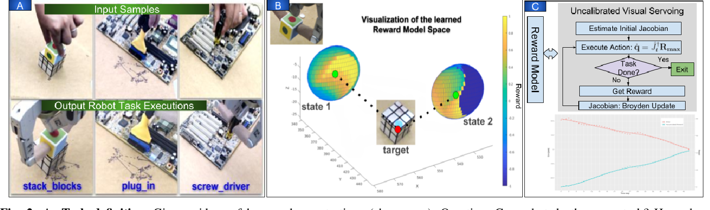 Figure 2 for Robot eye-hand coordination learning by watching human demonstrations: a task function approximation approach