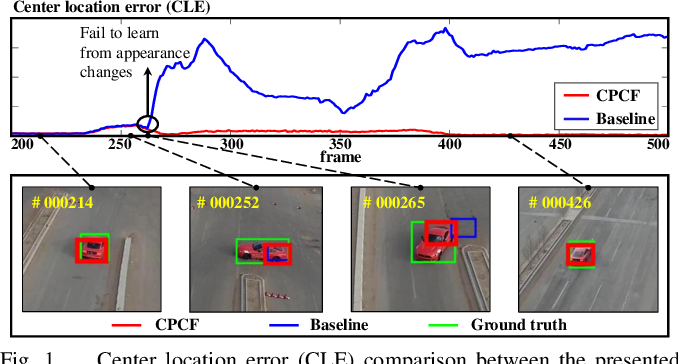 Figure 1 for Learning Consistency Pursued Correlation Filters for Real-Time UAV Tracking